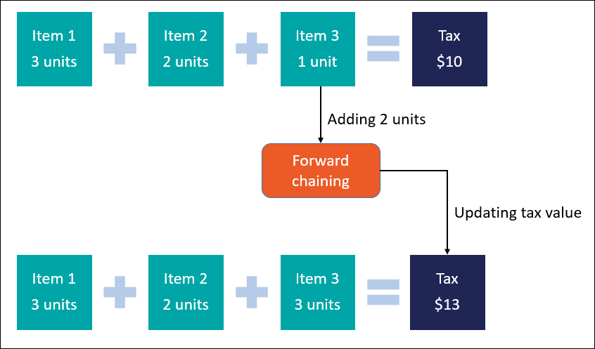 A sample use of forward chaining for calculating tax value.