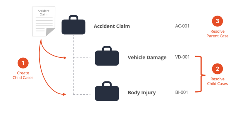 A hierarchy of Insurance claim case type and its child case                             types.