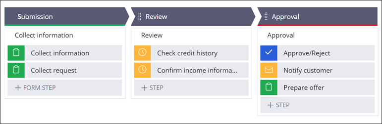 A flow of a business process template for reviewing loan requests.