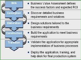 Implementation Methodology Definition
