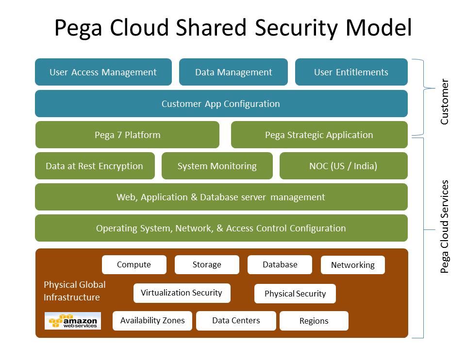 Pega Cloud shared security model