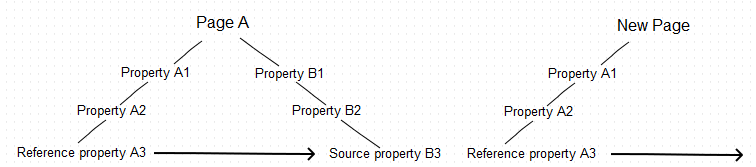 Reference property copied with the common parent, source property not copied
