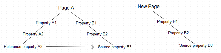 Source property copied with the common parent