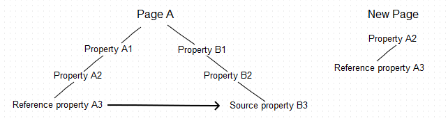 Reference property copied without the common parent, source property not copied