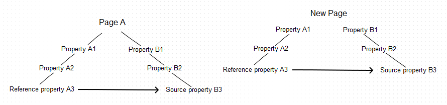 Reference and source properties copied without the common parent