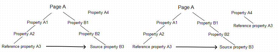 Reference property copied within the same top-level page