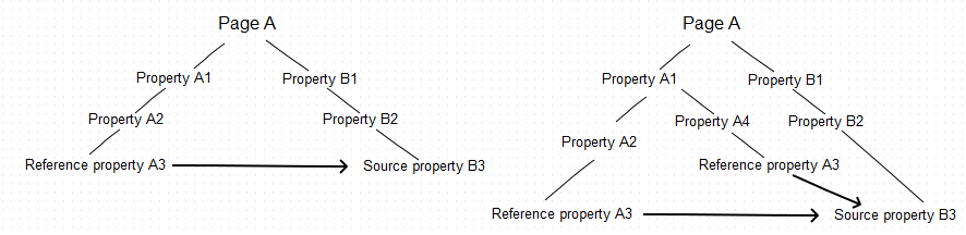 Reference property copied within the common parent