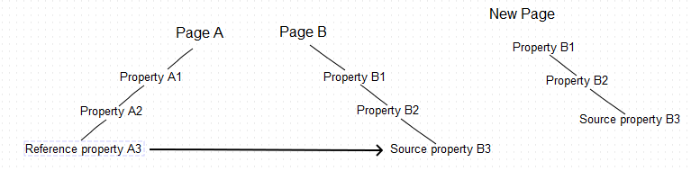 Source property without the top-level parent copied to another page