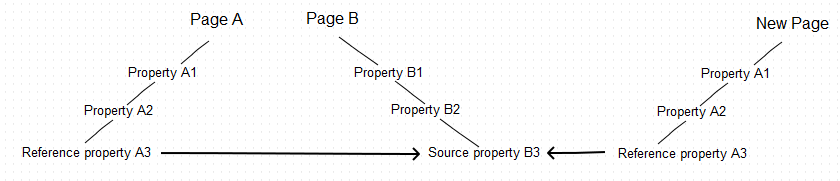 Reference property copied with the top-level parent to another page