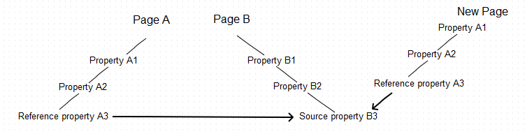 Reference property copied without the top-level parent to another page