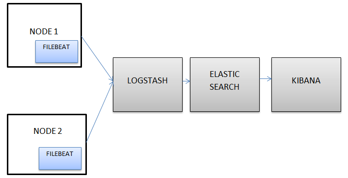 Configuring Elasticsearch, Logstash, and Kibana (ELK) for log