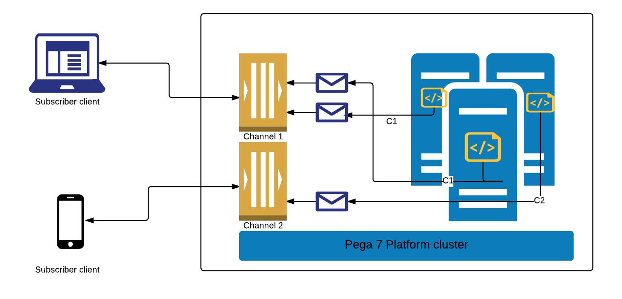 Real-time messaging in Pega 7 Platform