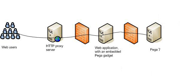The components and process for Pega Web Mashup