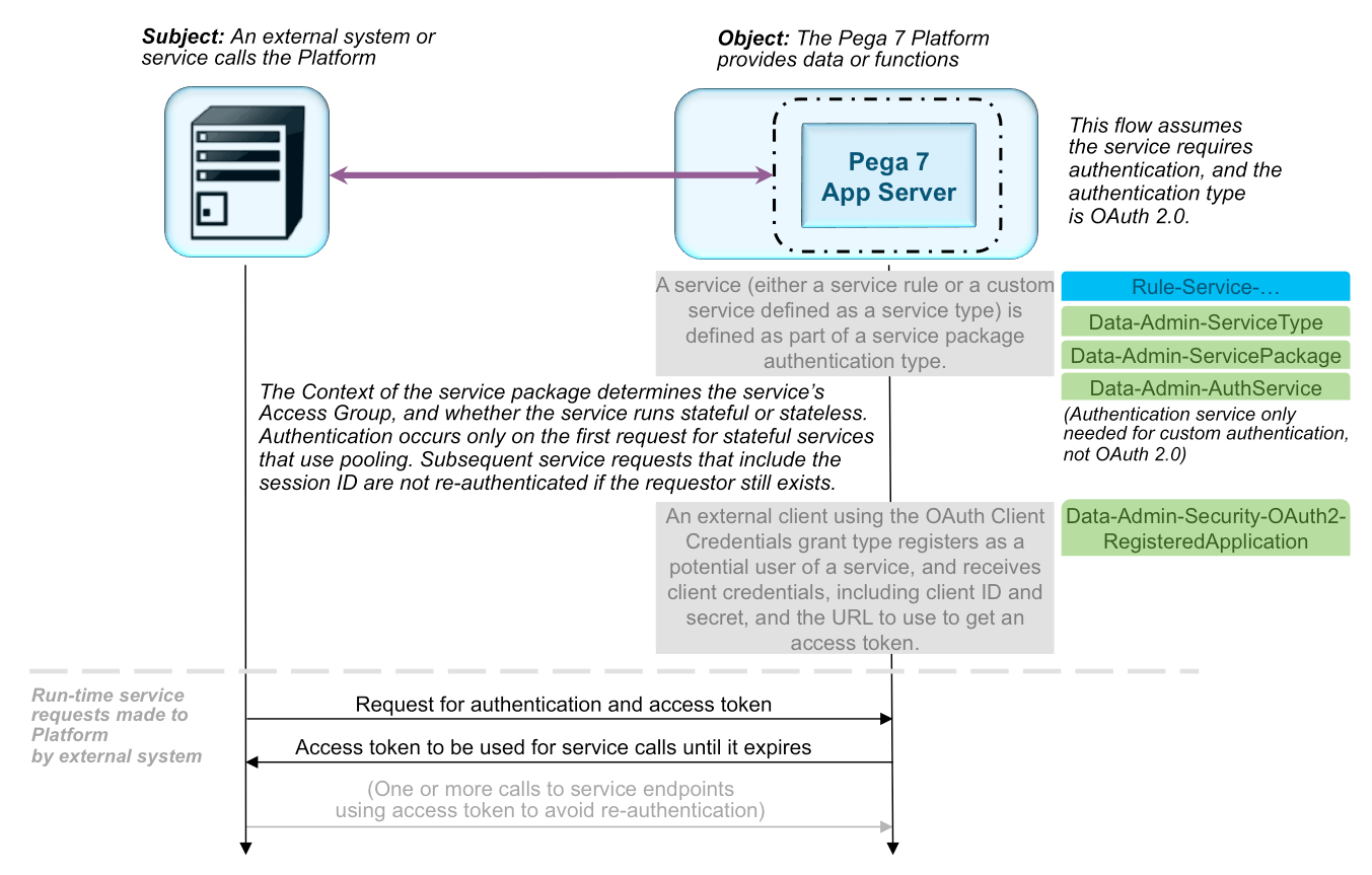 Authentication in Pega Platform | Pega