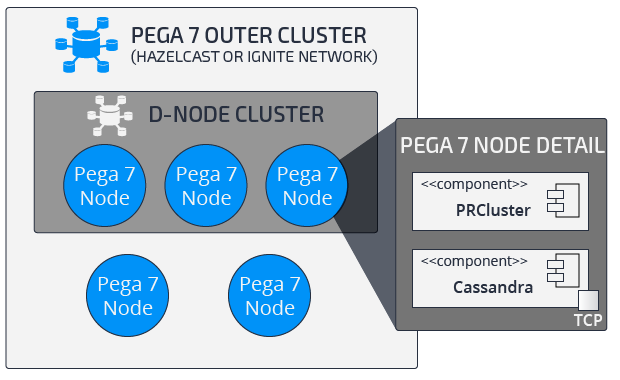 A minimum production configuration with managed Cassandra clusters