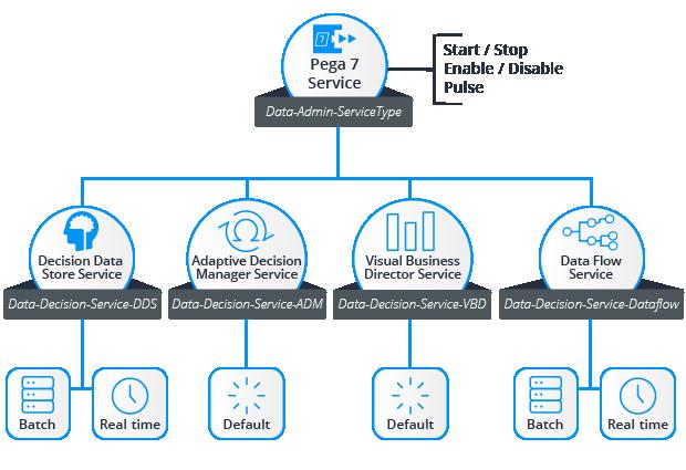 Decision Management services architecture