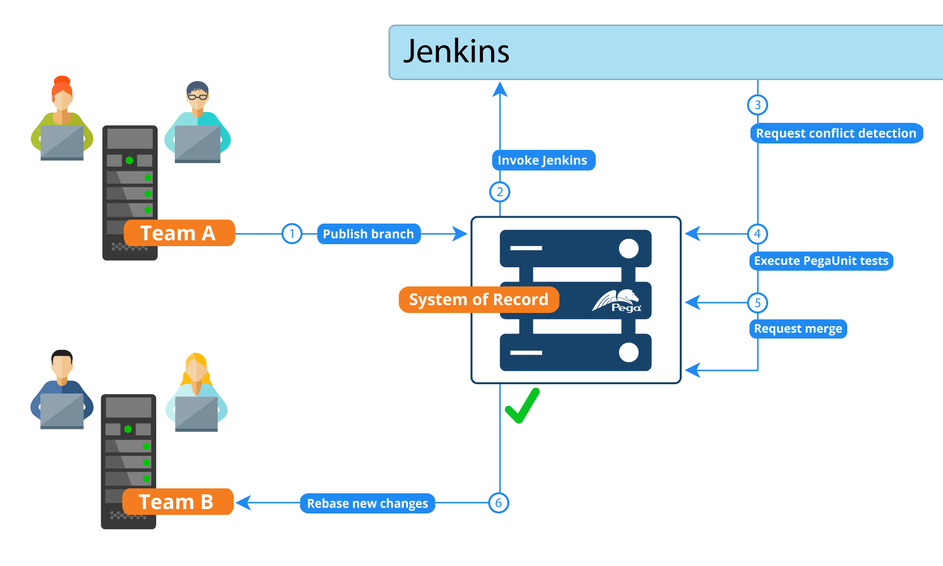 Workflow of a continuous integration pipeline on an SOR