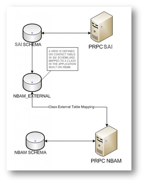 CDH integration logical architecure