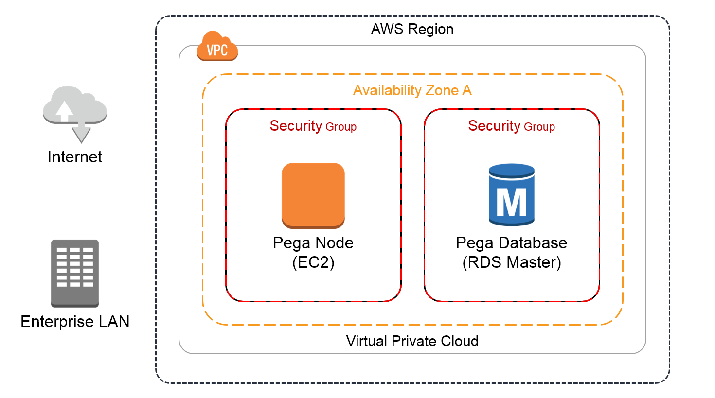 Development or test environment in one AWS region.  There are separate Security groups for the single Pega Platform EC2 instance and the Pega Platform database.  Both security groups are in the same AWS Availability zone.