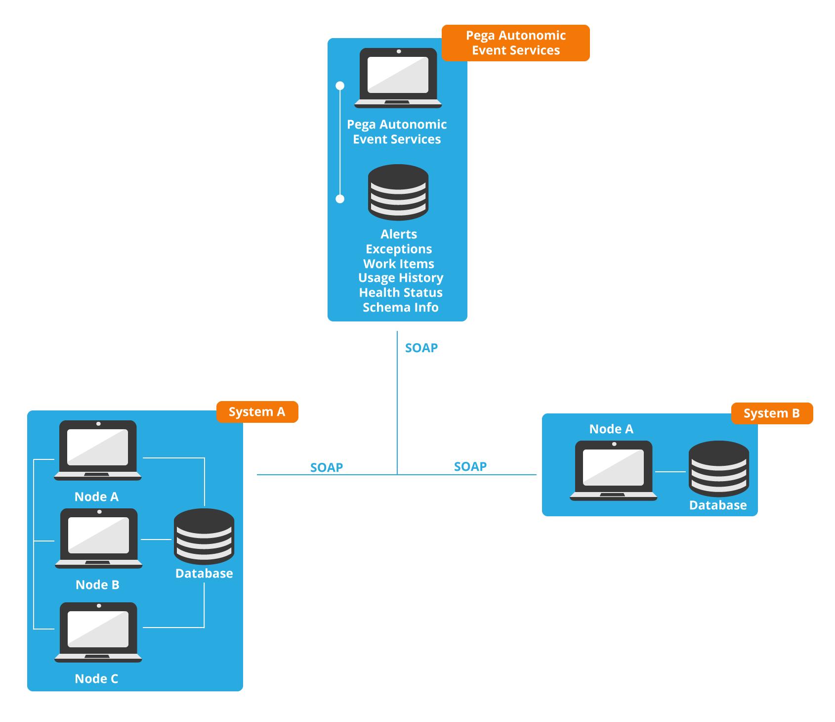 Pega Autonomic Event Services deployment overview