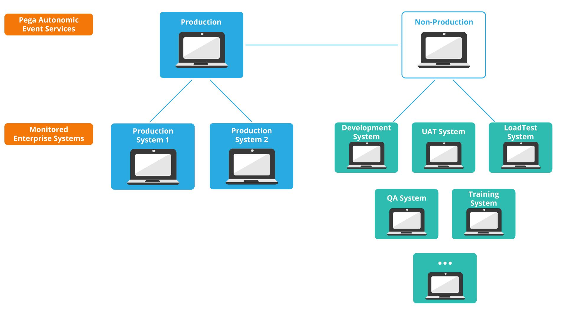 Pega Autonomic Event Services deployment best practices