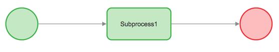 Subprocess1 flow