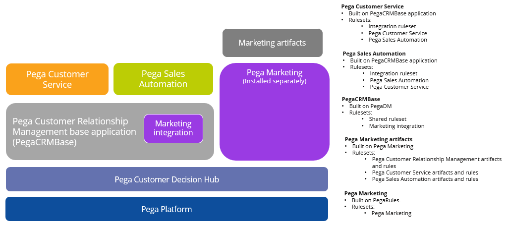 Application rulesets for the Pega Customer Relationship Management suite