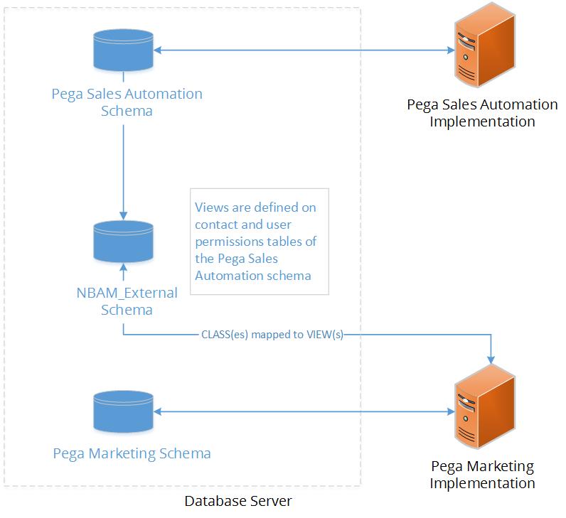 Pega Marketing integration with Pega Customer Relationship Management
