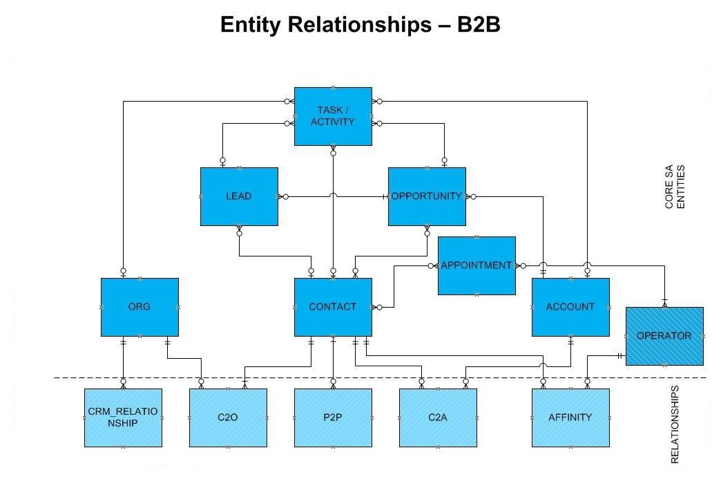 B2B Entity Relationship Diagram
