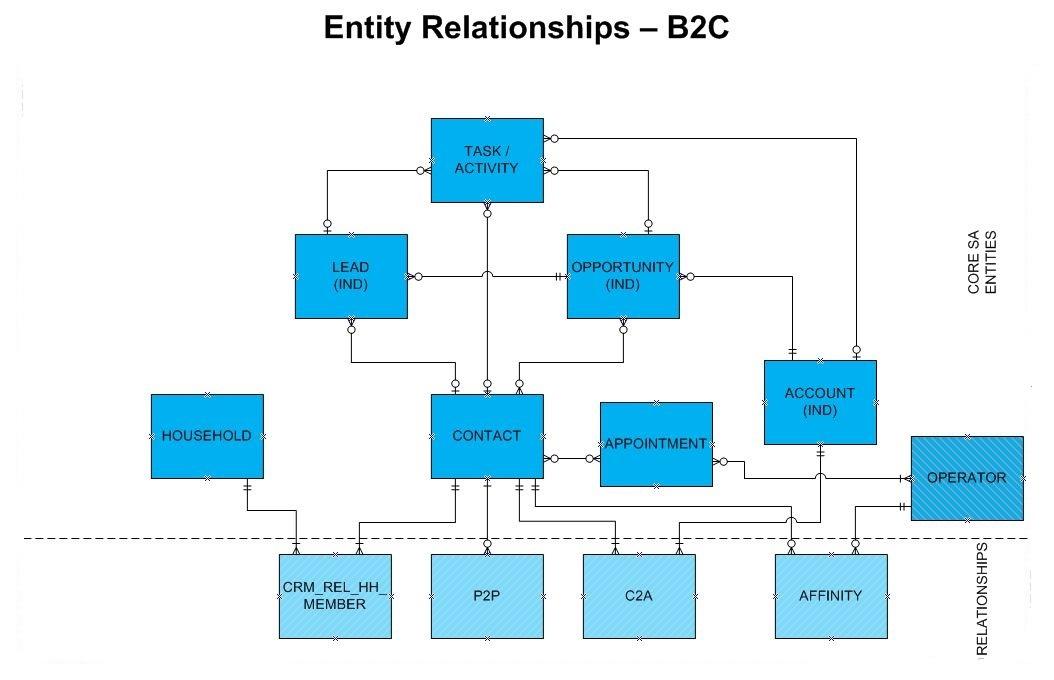 B2C Entity Relationship Diagram