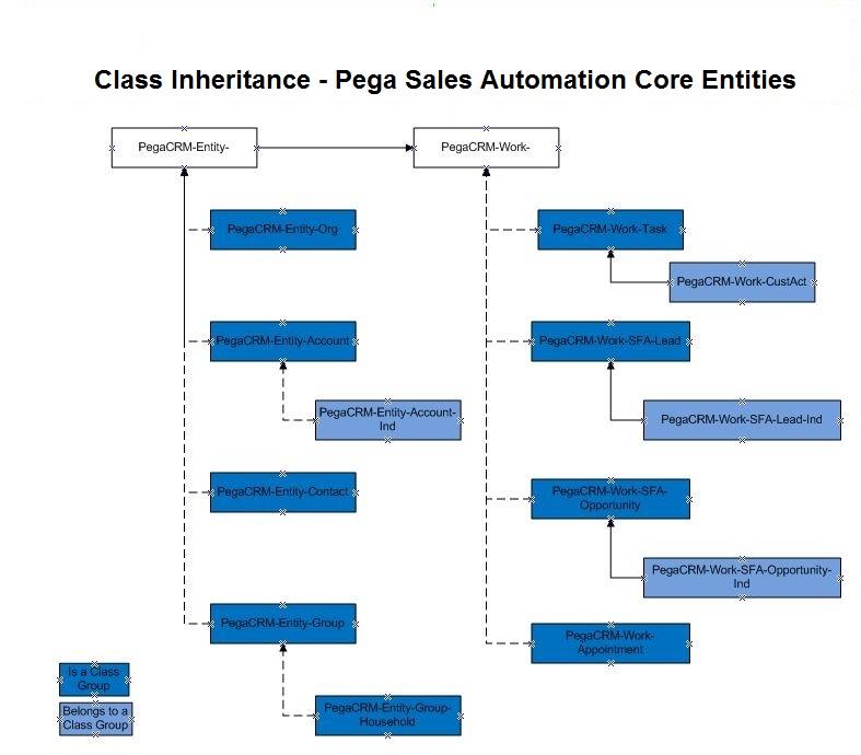 Class Inheritance Core Entities
