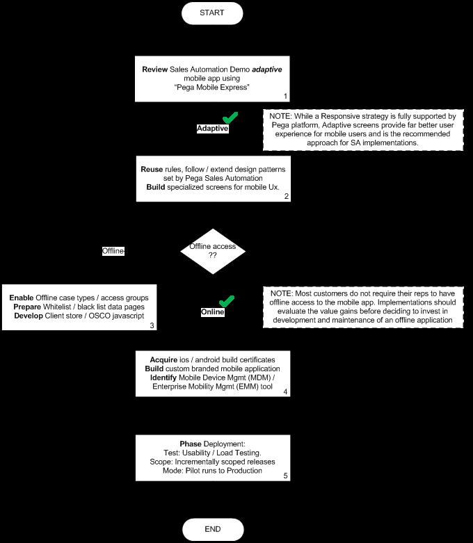 Mobile app deployment flow chart