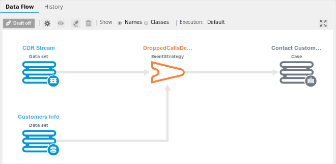The Contact Customer case referenced from the Call Detail Record data flow