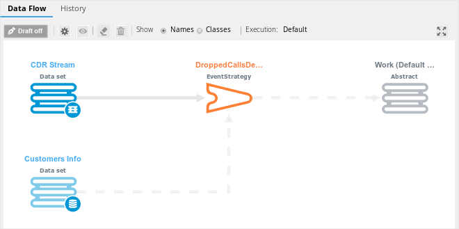 Call Detail Record data flow after mapping is complete