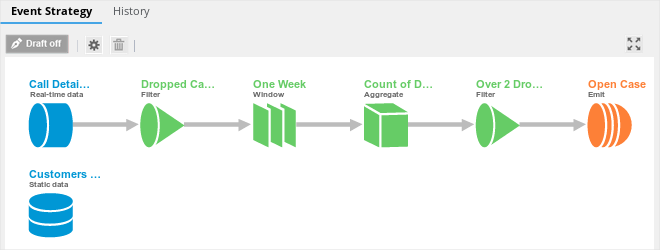 Event strategy using the Call Detail Record data flow