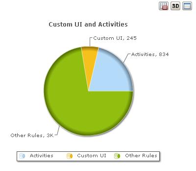 custom code pie chart
