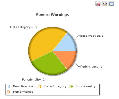 severe warnings pie chart