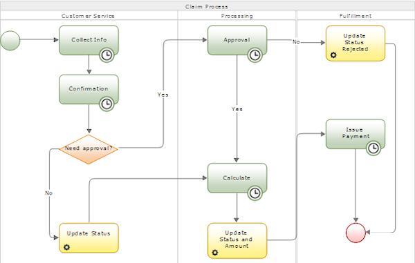How To Use Swimlanes In Process Modeler Flows Pega