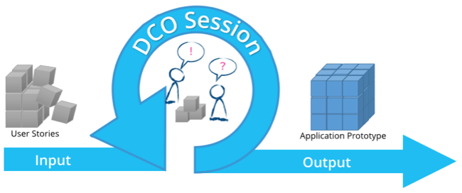 DCO Sessions are used to produce an application prototype based on user stories