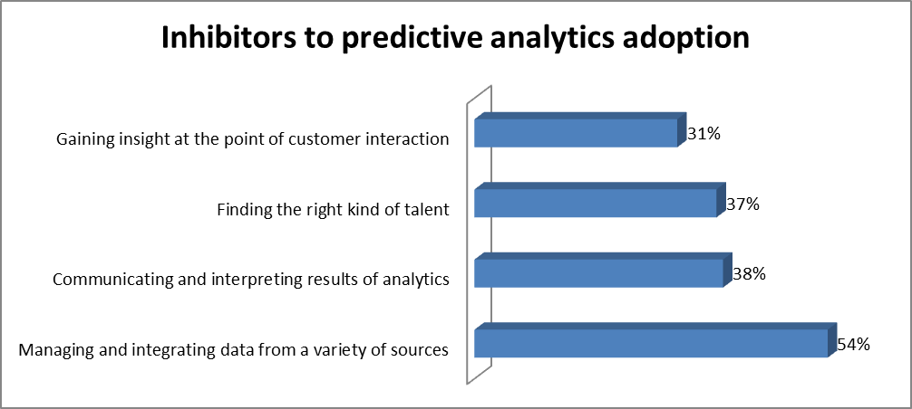 Inhibitors to predictive analytics adoption