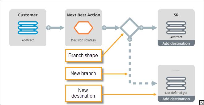 Branching data flows