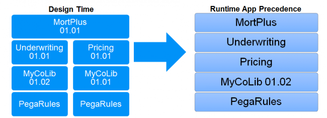 Conversion of the hierarchical application tree into a linear application stack