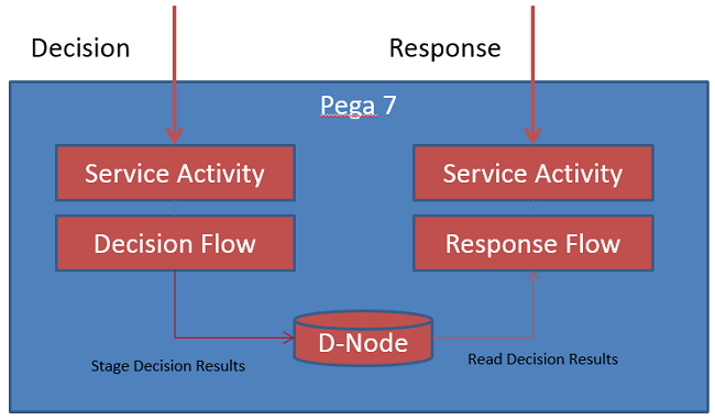 Headless decisioning process