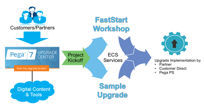 Overview of the upgrade engagement process