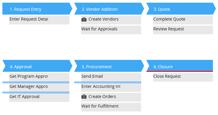 Stage-based case management application to manage purchase requests.