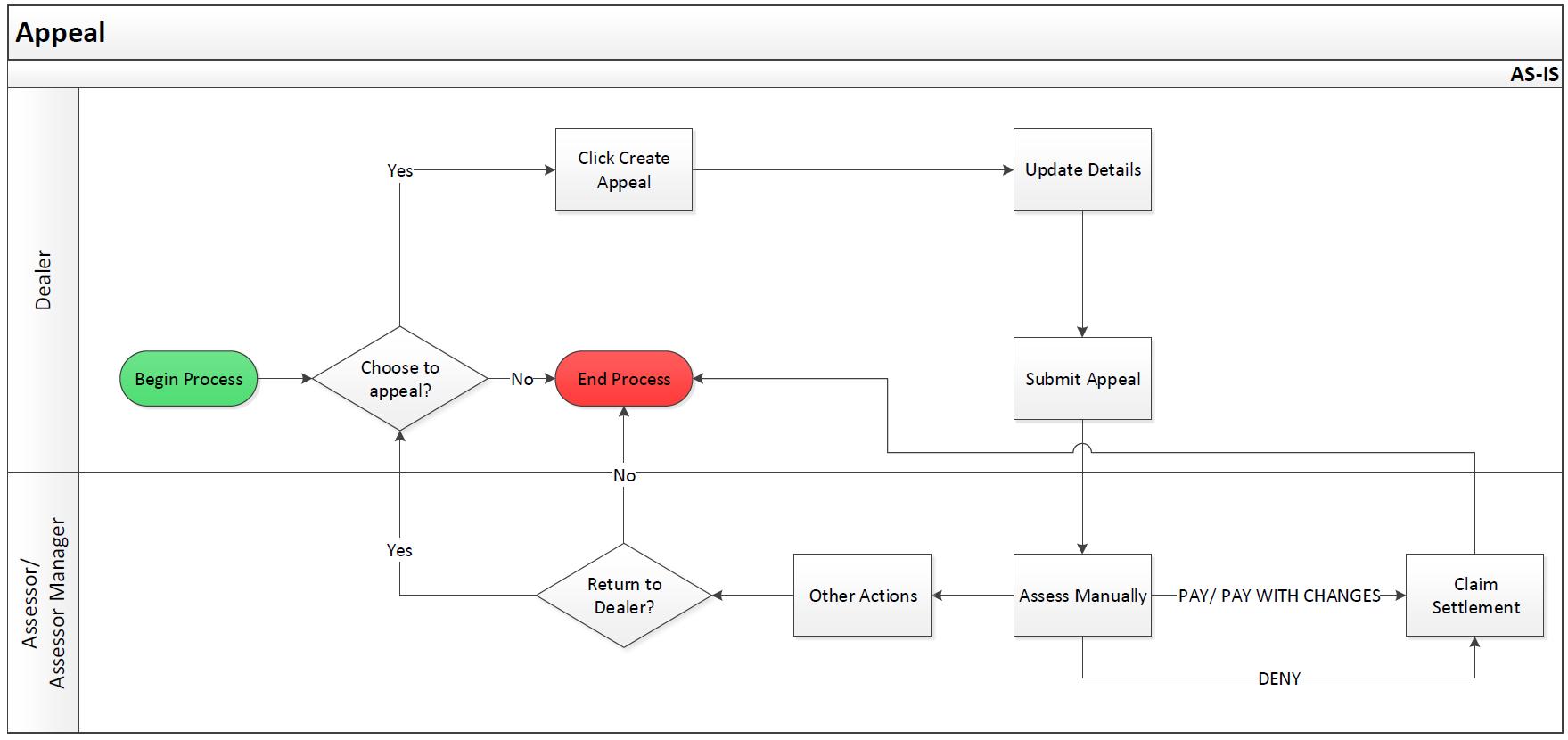 Appeal process flow