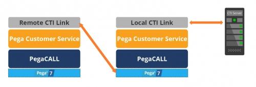 Diagram of remote CTI link connection