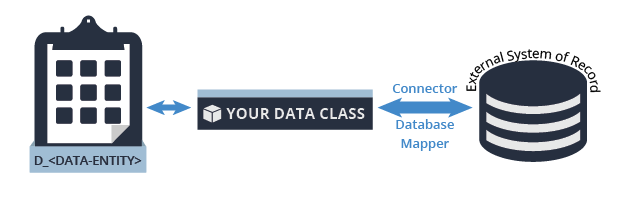 Your data class connects to an external system of record