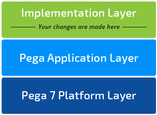 Changes to your application are made in the implementation layer.