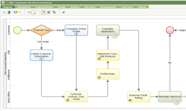 process modeler flow diagram